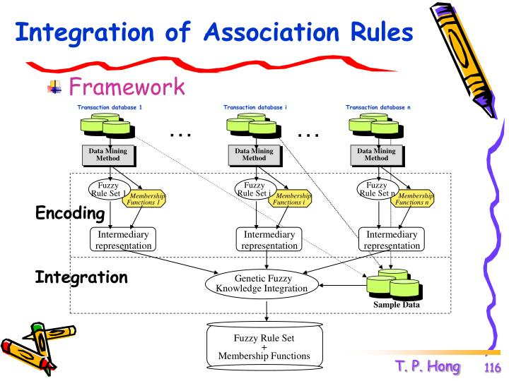 Integration of Association Rules