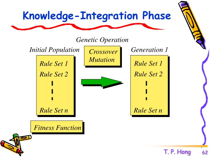 Knowledge-Integration Phase