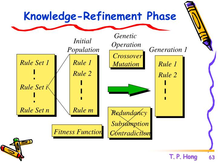 Knowledge-Refinement Phase