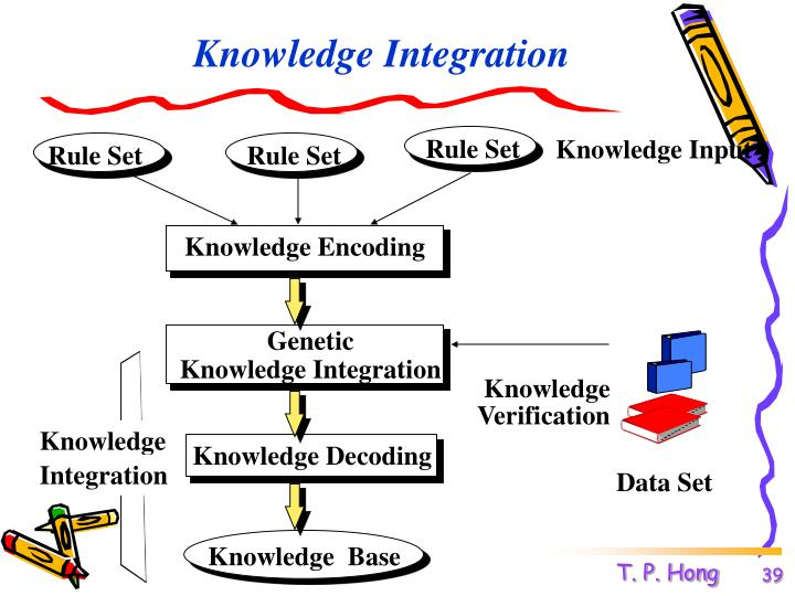 Knowledge Integration