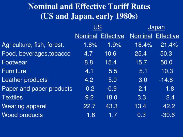 Nominal and Effective Tariff Rates