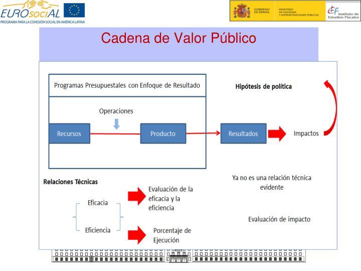 Cadena de Valor Público