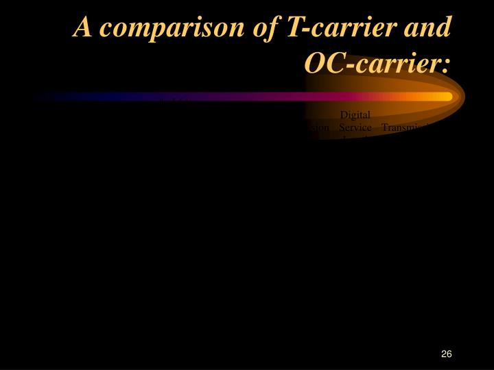 A comparison of T-carrier and OC-carrier: