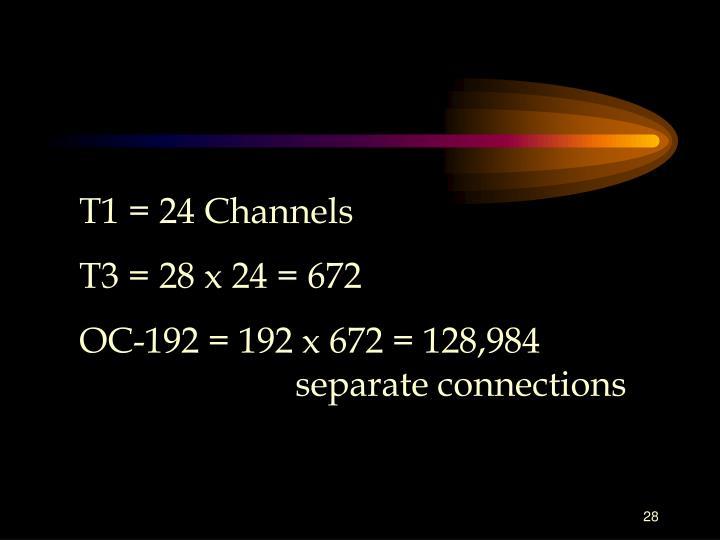 T1 = 24 Channels