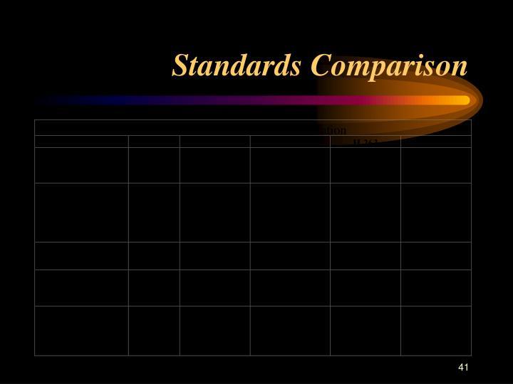Standards Comparison