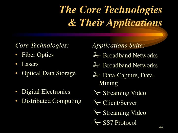 Core Technologies: