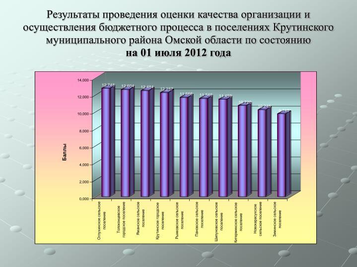 Результаты проведения оценки качества организации и осуществления бюджетного процесса в поселениях Крутинского муниципального района Омской области по состоянию