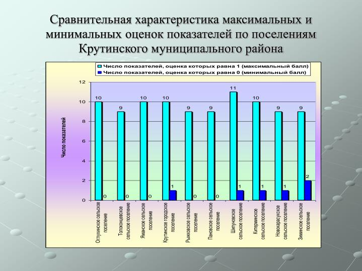 Сравнительная характеристика максимальных и минимальных оценок показателей по поселениям