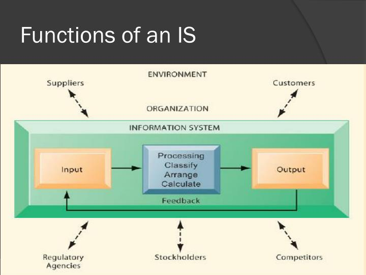 Functions of an IS