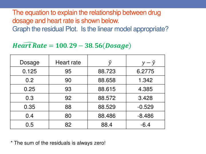 The equation to explain the relationship between drug dosage and heart rate is shown below.