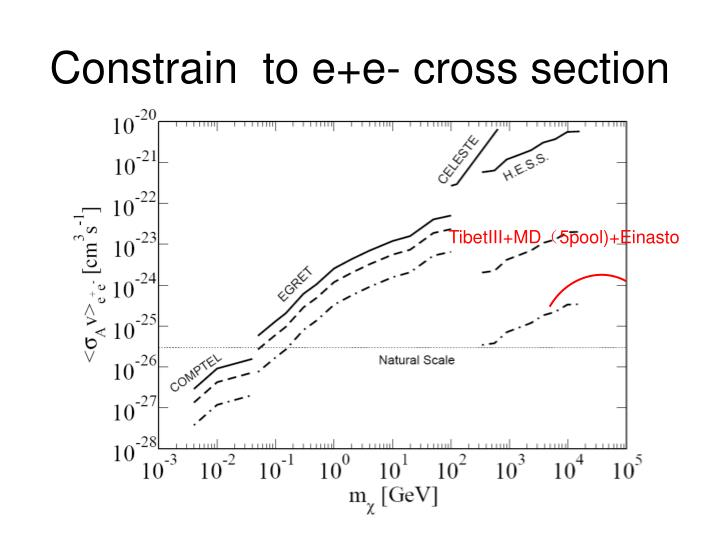 Constrain  to e+e- cross section