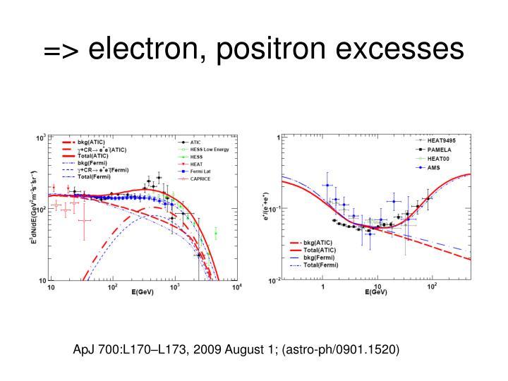 => electron, positron excesses