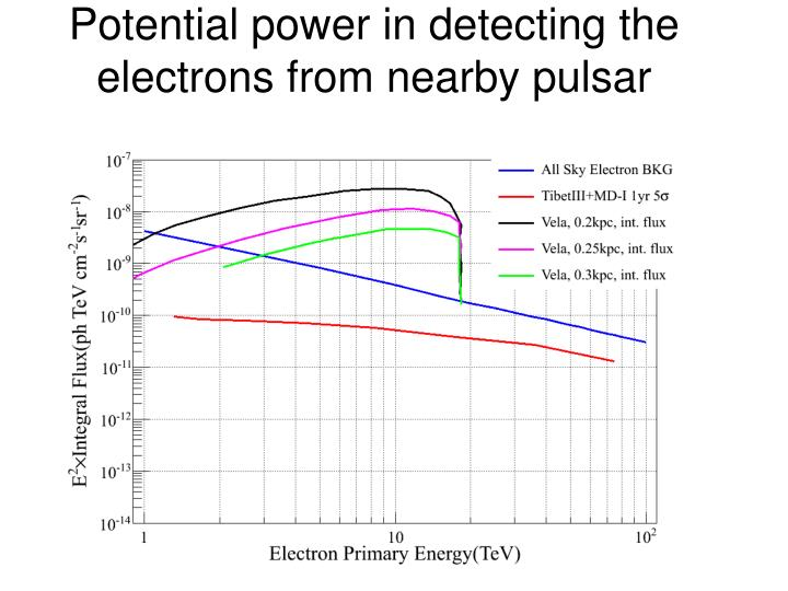 Potential power in detecting the e