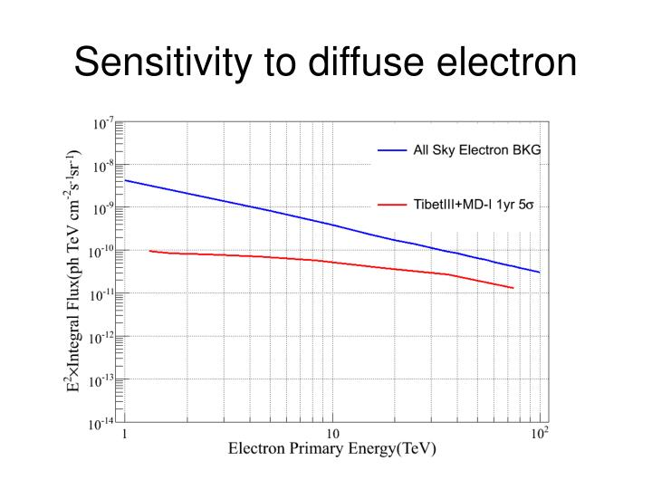 Sensitivity to diffuse electron
