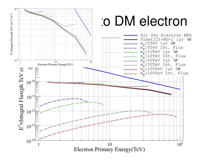 Sensitivity to DM electron