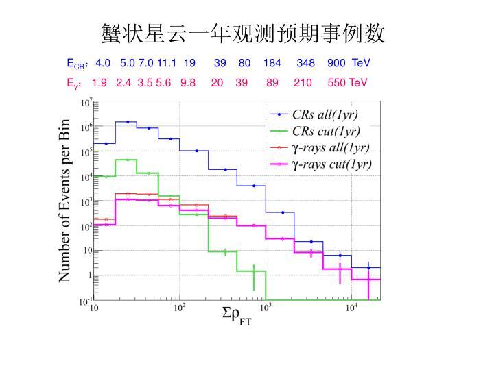 蟹状星云一年观测预期事例数