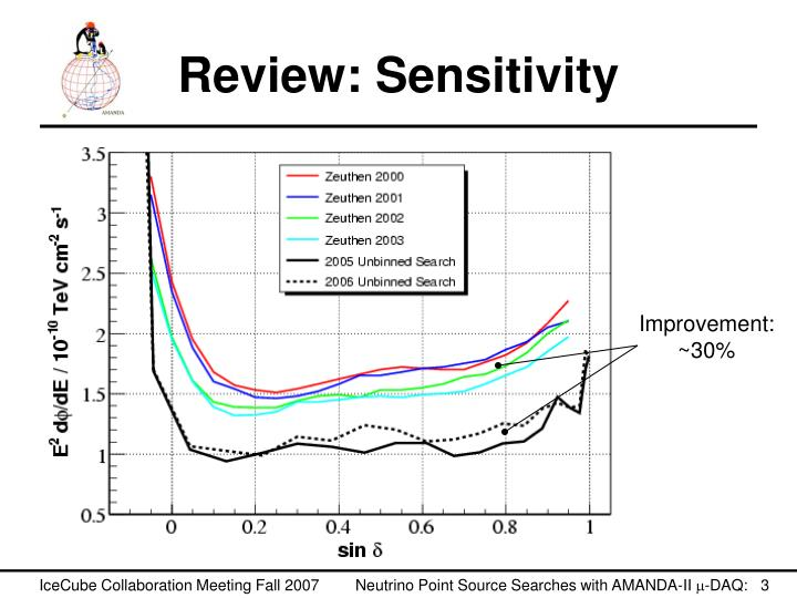 Review sensitivity