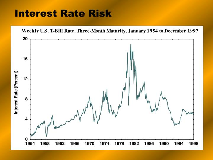 Interest Rate Risk