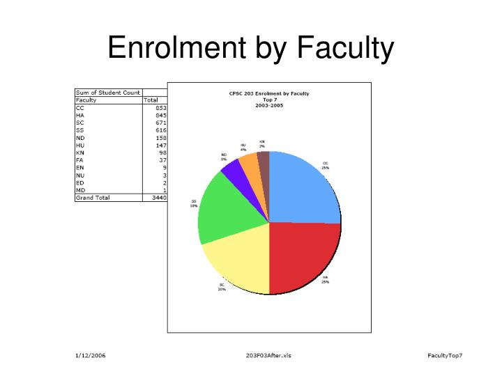 Enrolment by Faculty