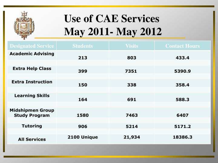Use of CAE Services