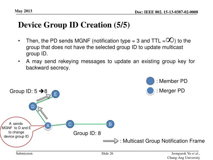 Device Group ID Creation