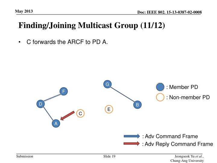 Finding/Joining Multicast Group (