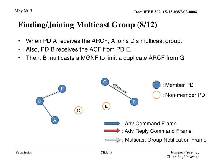 Finding/Joining Multicast Group