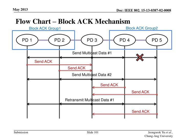 Flow Chart – Block ACK Mechanism
