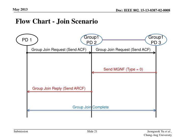 Flow Chart - Join Scenario