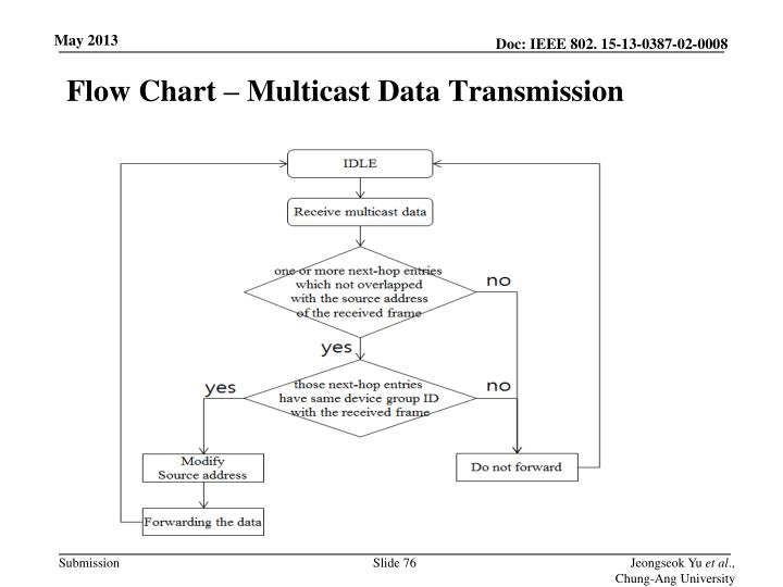 Flow Chart – Multicast Data Transmission