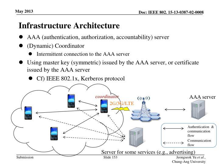 Infrastructure Architecture