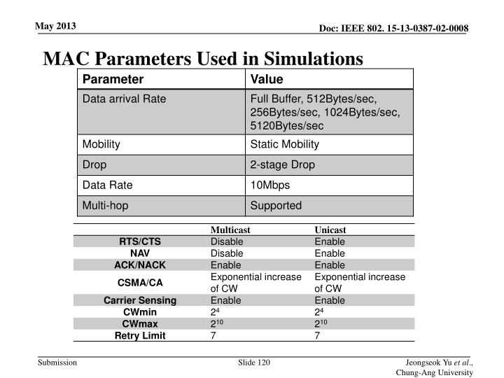 MAC Parameters Used in Simulations