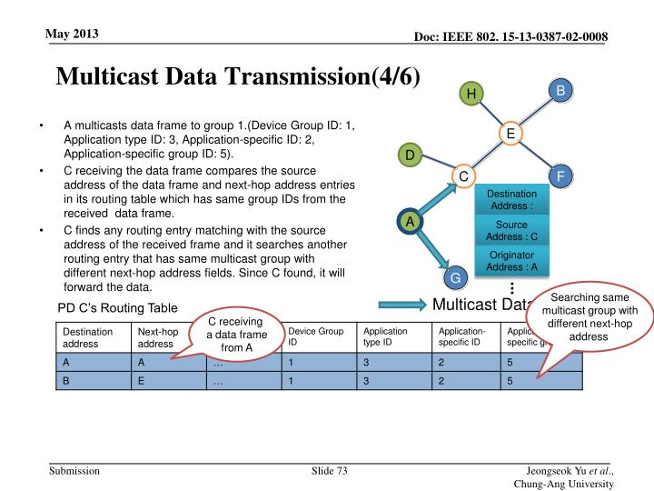 Multicast Data Transmission(4/6)