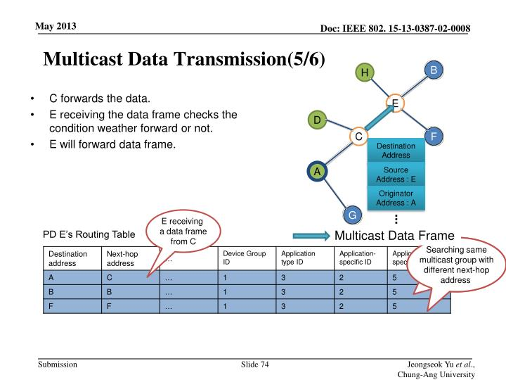 Multicast Data Transmission(5/6)