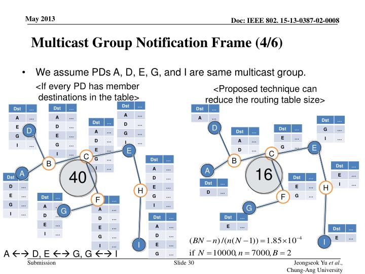 Multicast Group Notification Frame (4/6)