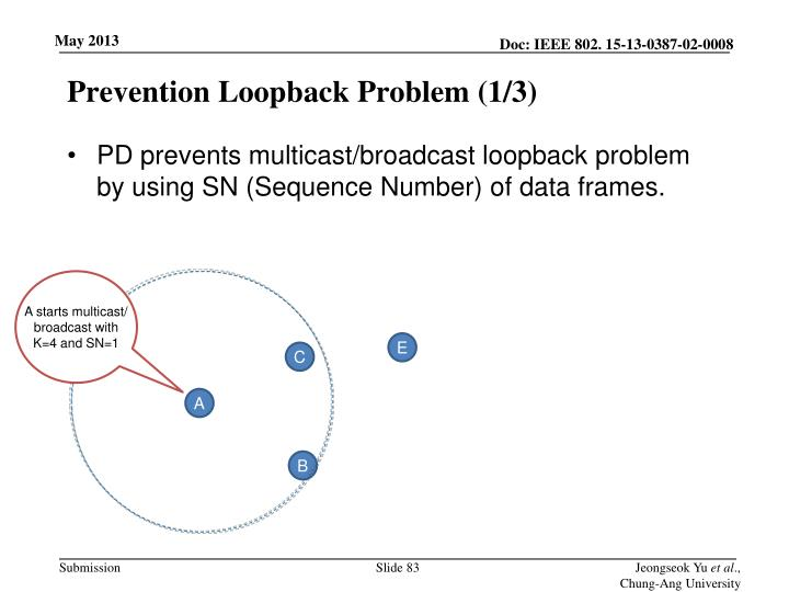 Prevention Loopback Problem (1/3)