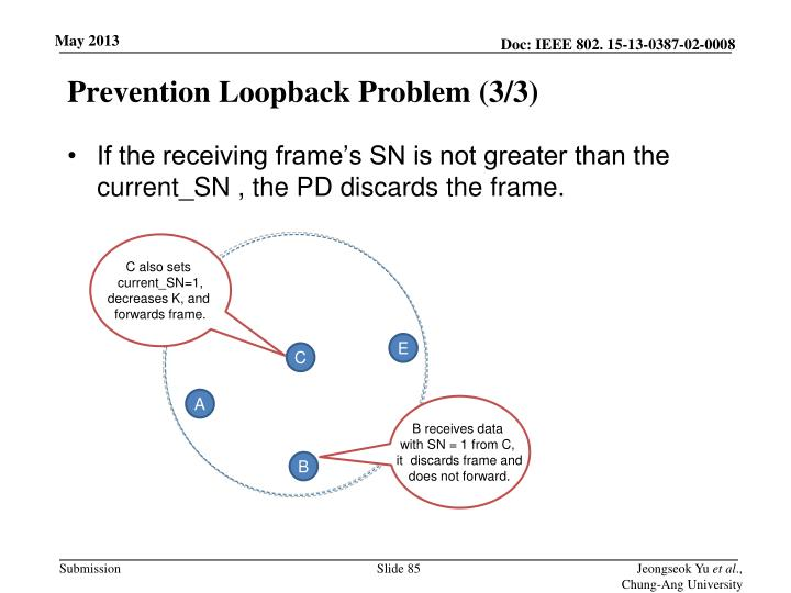 Prevention Loopback Problem (3/3)