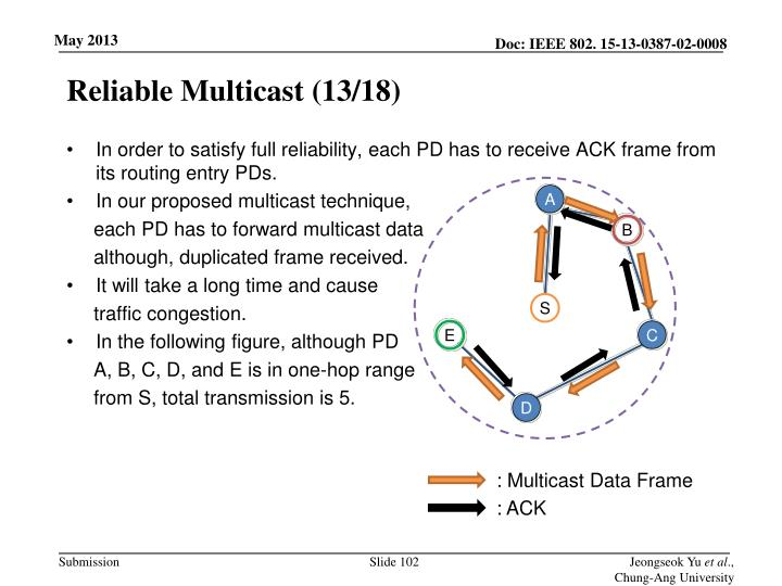 Reliable Multicast (