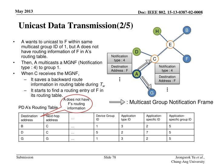Unicast Data Transmission(2/5)