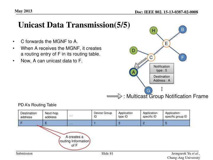 Unicast Data Transmission(5/5)