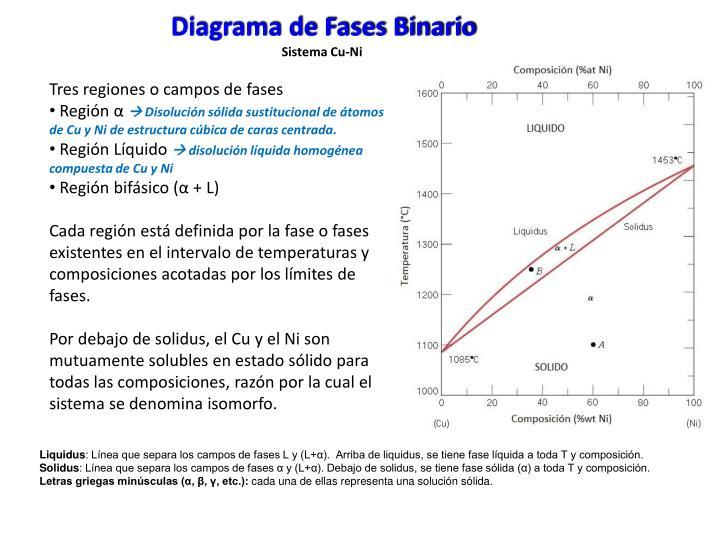 Diagrama de Fases Binario