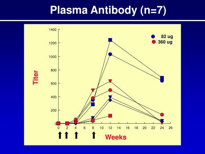 Plasma Antibody (n=7)