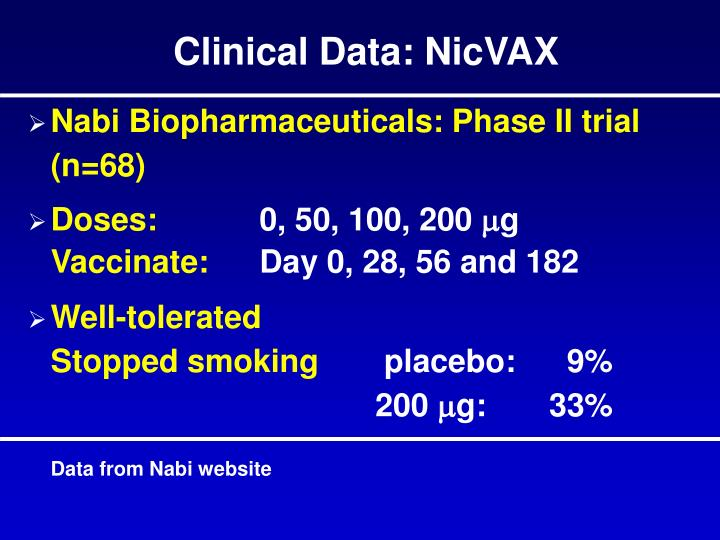 Clinical Data: NicVAX
