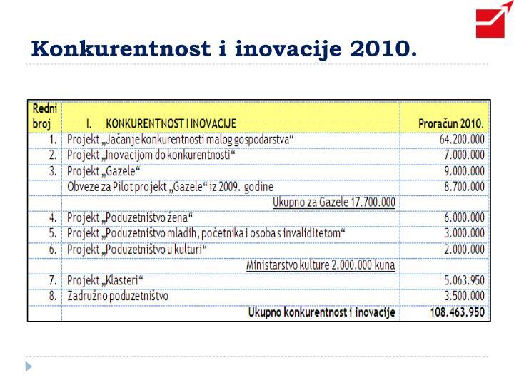 Konkurentnost i inovacije 2010.