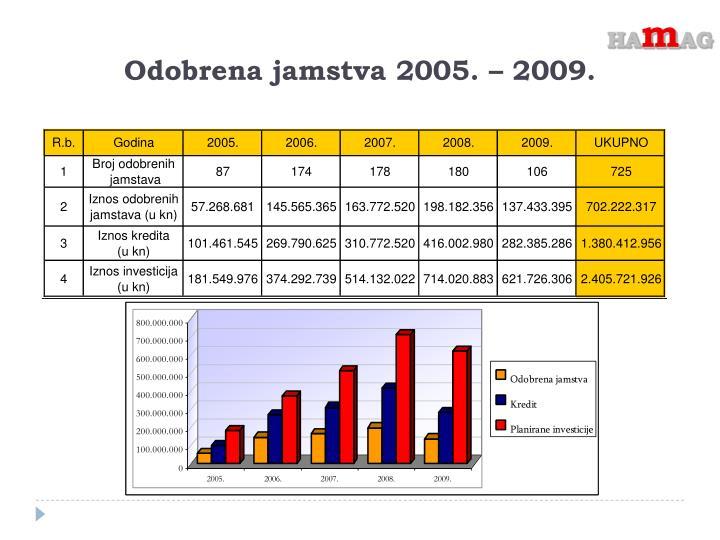 Odobrena jamstva 2005. – 2009.