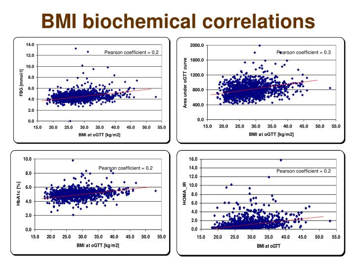 BMI biochemical correlations