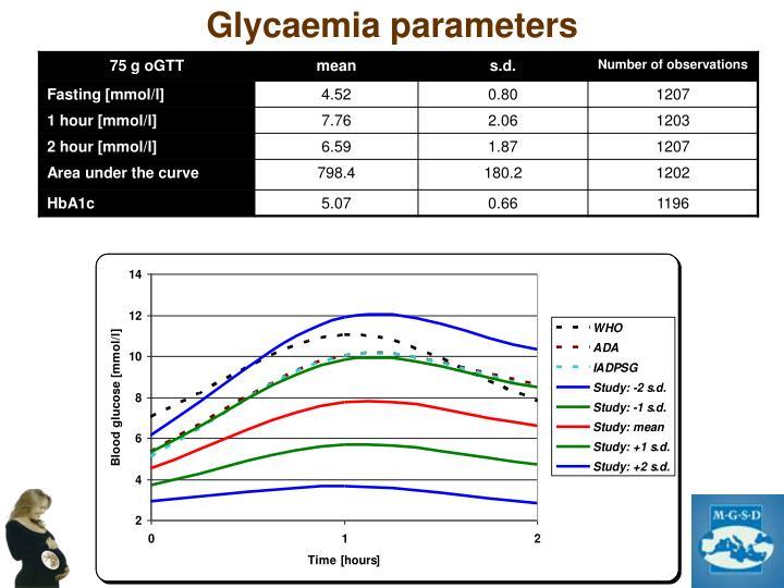 Glycaemia parameters