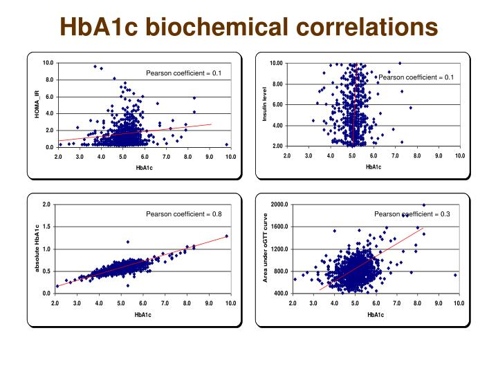 HbA1c biochemical correlations