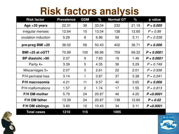 Risk factors analysis