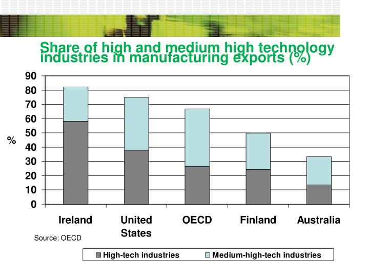 Share of high and medium high technology industries in manufacturing exports (%)
